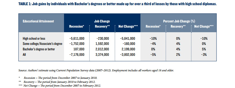 Statistics most beneficial degrees