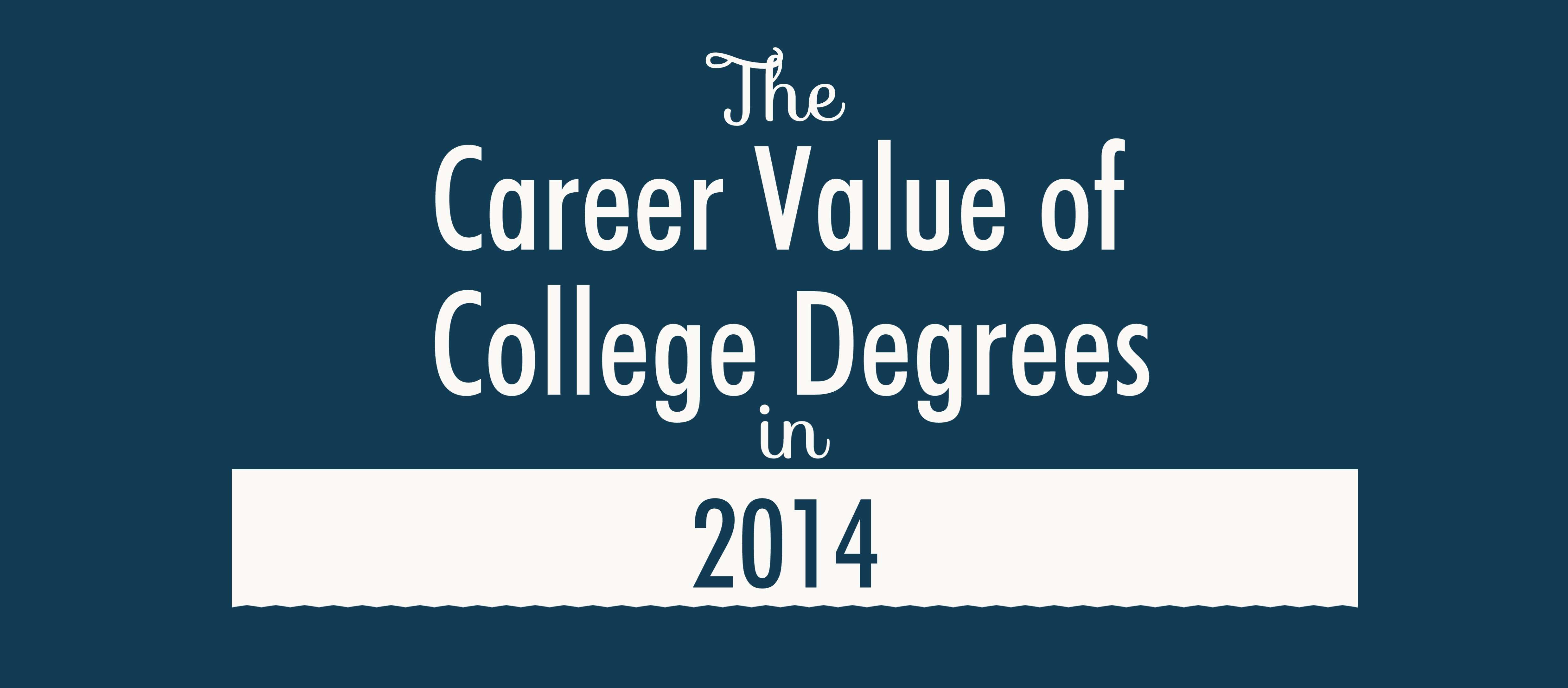 the importance of having a college degree A college education also provides students with advanced knowledge in areas  that interest them most associate, bachelor's, master's and doctorate degrees.