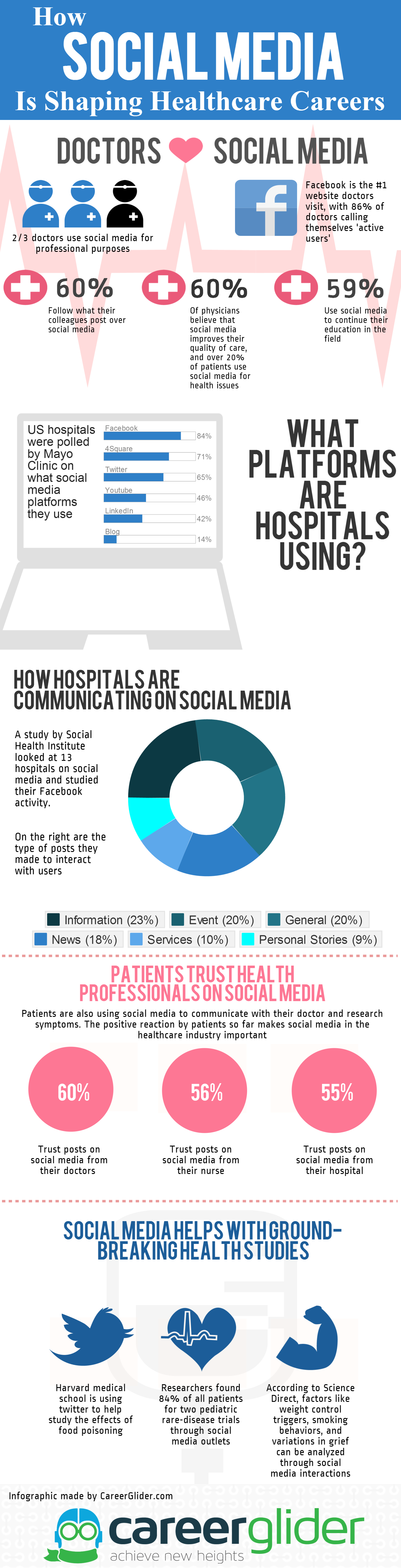 How Social Media is Shaping the Health Industry
